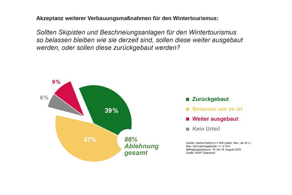 Grafiek-WWF